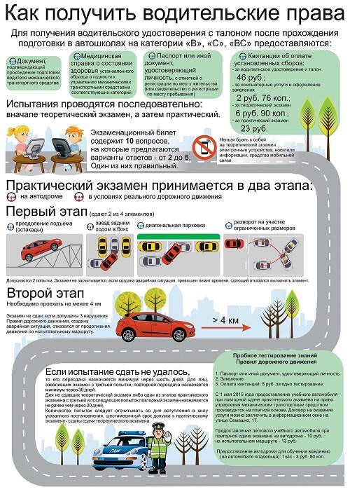 Справка на водительские права в Юбилейном